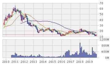 バンプー株価推移