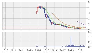 ヴェレスト・エナジー株価推移