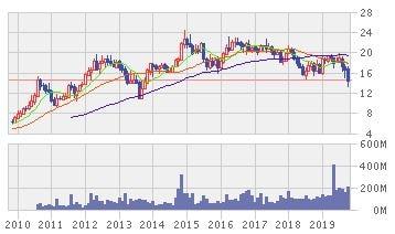 タイ・ユニオン・グループの株価推移