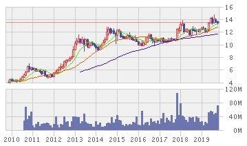 TTW株価推移