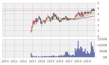 WHAの株価推移