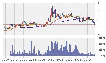 TPIポーリンの株価推移