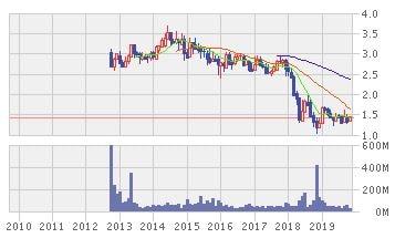 アストロ・マレーシアの株価推移