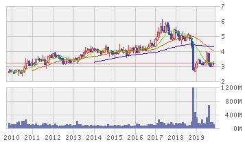 ゲンティン・マレーシアの株価推移