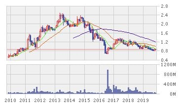 マレーシア・ビルディング・ソサエティの株価推移