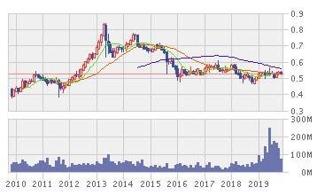 ESR リート の株価推移