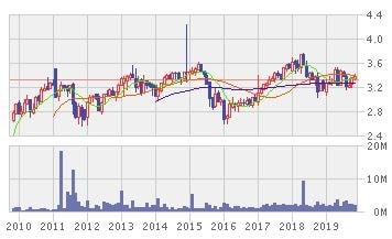 日興AMシンガポール STI ETFの株価推移