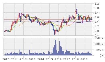 エアアジア・グループの株価推移