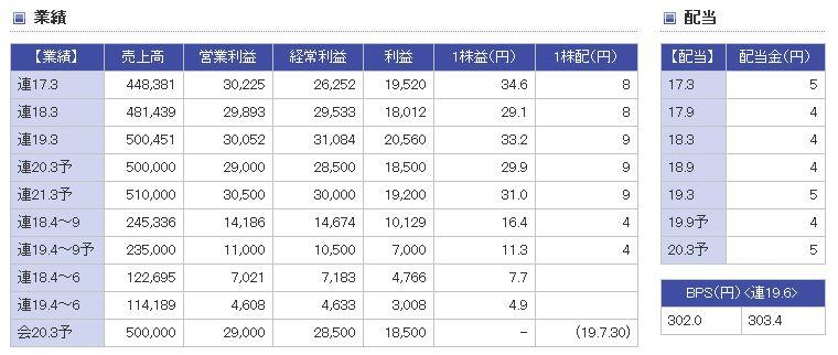 日本軽金属HDの業績推移
