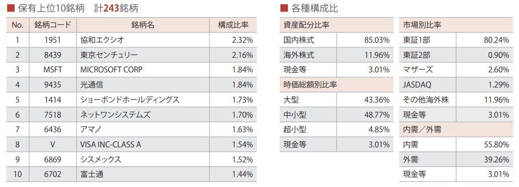ひふみプラス投資会社比率