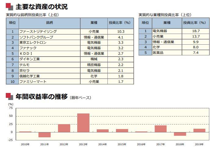 野村インデックスファンド・日経225/Funs-i(インデックスファンド)