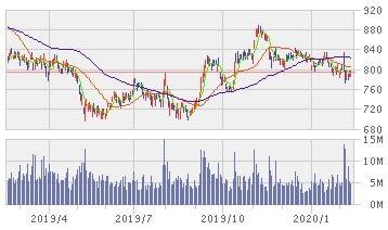三菱ケミカルHLDGSの株価推移