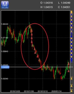 豪ドル/NZドルの株価推移