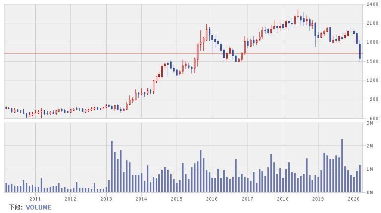 日本管財株価推移