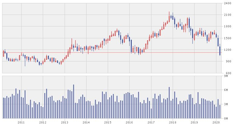 長瀬産業の株価推移