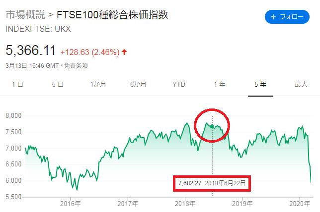 FTSE100の株価推移