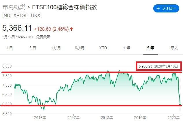 FTSE株価推移