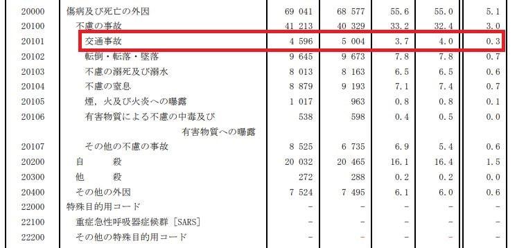 日本の交通事故の「死亡数」