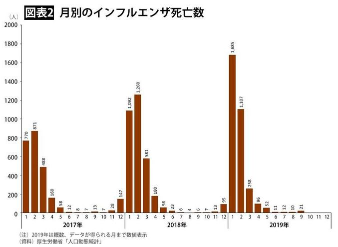 インフルエンザの死亡数推移