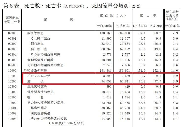 日本の肺炎の「死亡数」