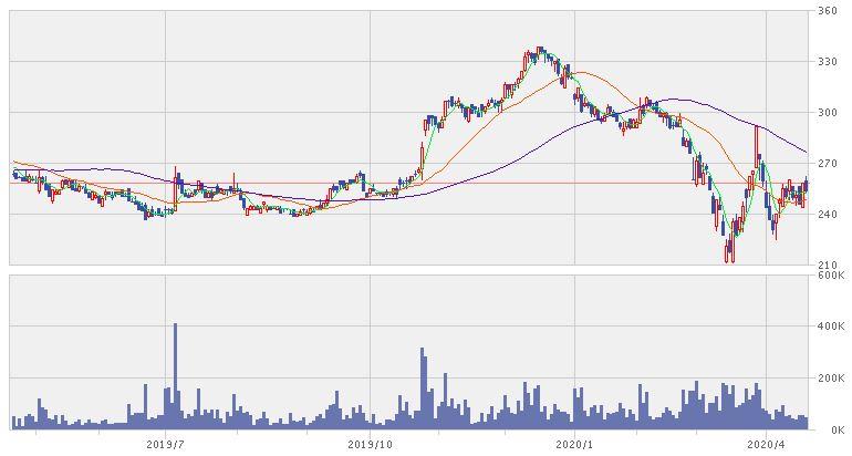 東リの株価1年チャート