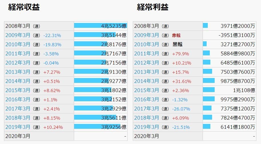 みづほフィナンシャルGの業績推移