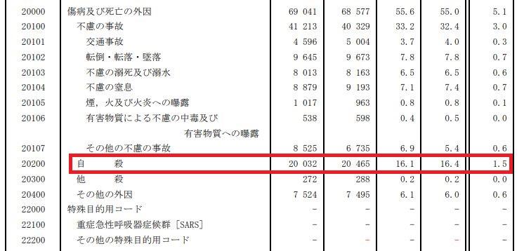日本の自殺の「死亡数」