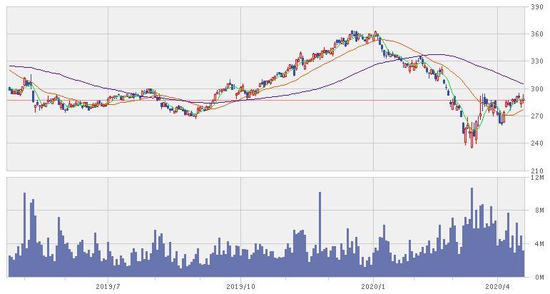 セブン銀行の1年株価推移