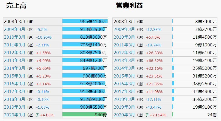 東リの業績推移