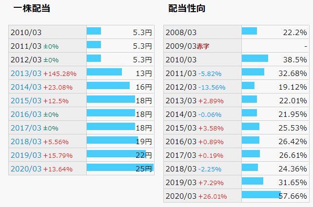 【4万円台で購入可能】三菱UFJフィナンシャルグループ【配当利回り6%越え】
