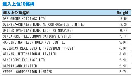 定期購入しているアセアン株(シンガポール株)をご紹介します