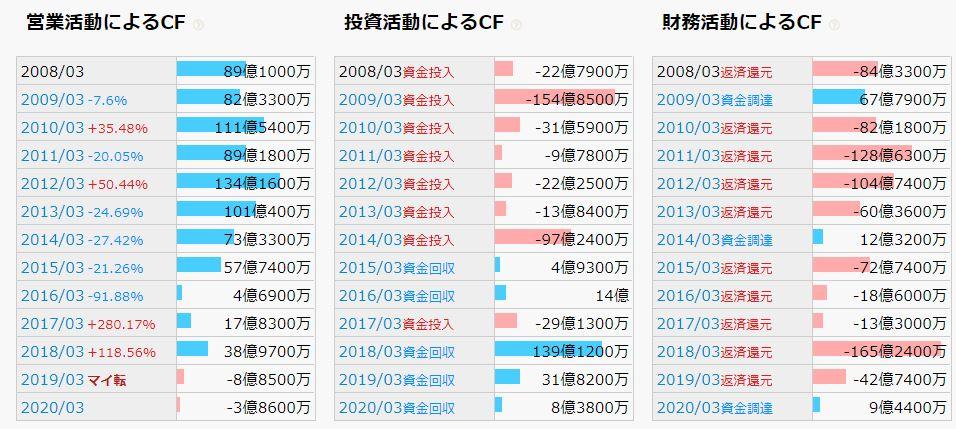 【3万円で買える優待】シダックス(4837)から株主優待が届きました
