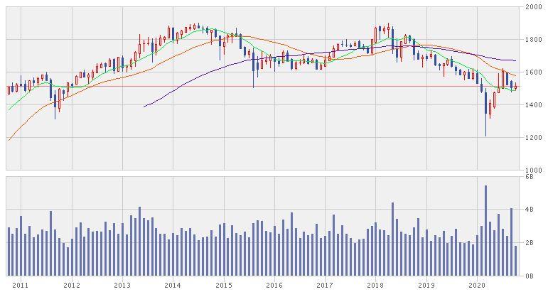 アセアン地区の株価指数を比べてみました