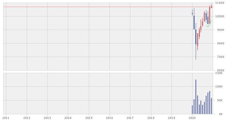 【おすすめETF】MXS全世界株式 (2559)信託報酬0.078%・年2回分配
