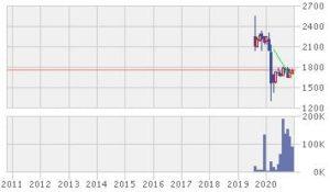 【おすすめJ-REIT】NFJ-REIT(1343)信託報酬0.1%・配当利回り4%