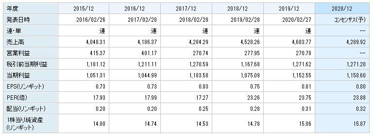 【2021年】マレーシア株おすすめ銘柄【アセアン株】