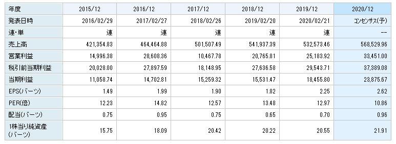 【2021年】タイ株おすすめ銘柄【アセアン株】
