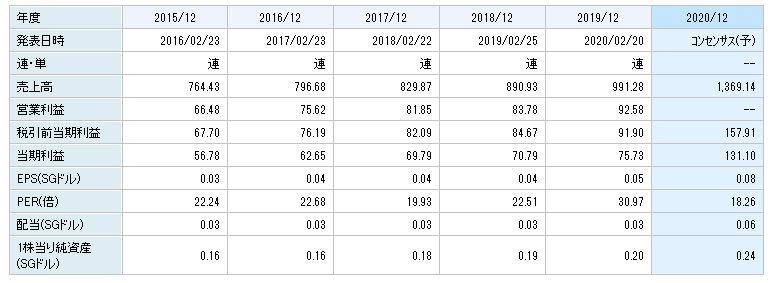 【2021年】シンガポール株おすすめ銘柄【アセアン株】
